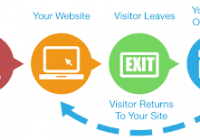 What is Remarketing ?