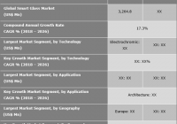 What will be the trends in Smart Glass Market in upcoming years?
