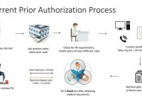 We Provide Instant Solutions to Prior Authorization for Imaging Centres